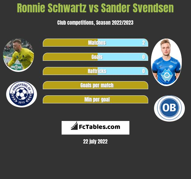 Ronnie Schwartz vs Sander Svendsen h2h player stats