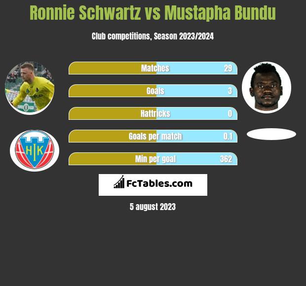 Ronnie Schwartz vs Mustapha Bundu h2h player stats