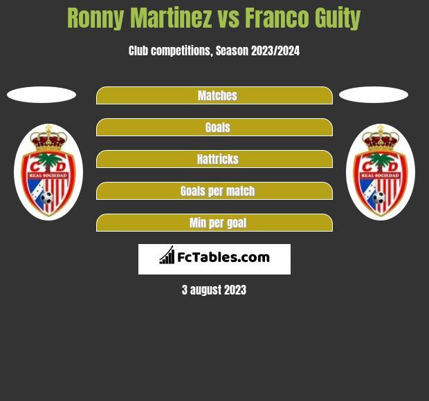 Ronny Martinez vs Franco Guity h2h player stats