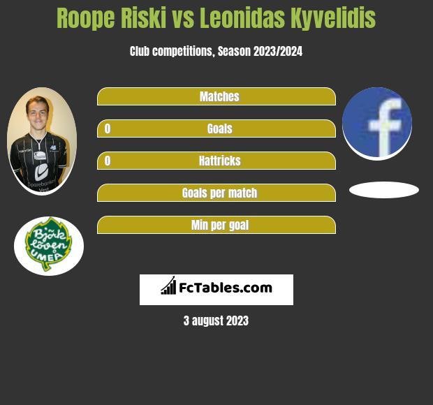 Roope Riski vs Leonidas Kyvelidis h2h player stats