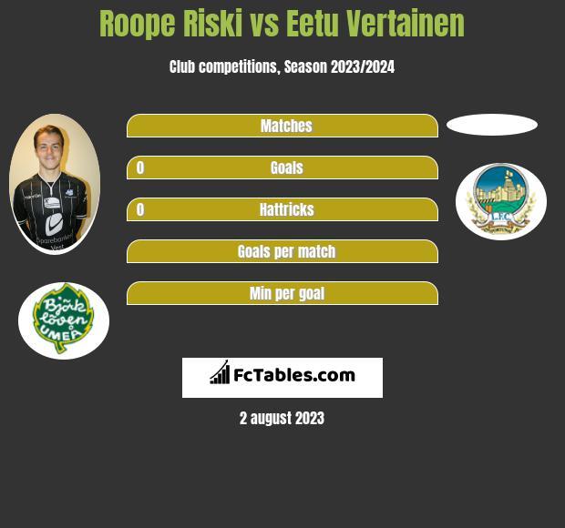Roope Riski vs Eetu Vertainen h2h player stats