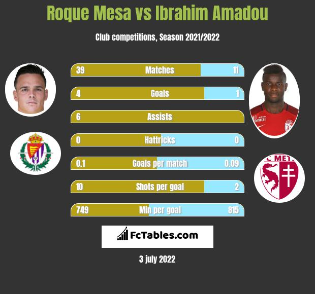 Roque Mesa infographic statistics for Sevilla