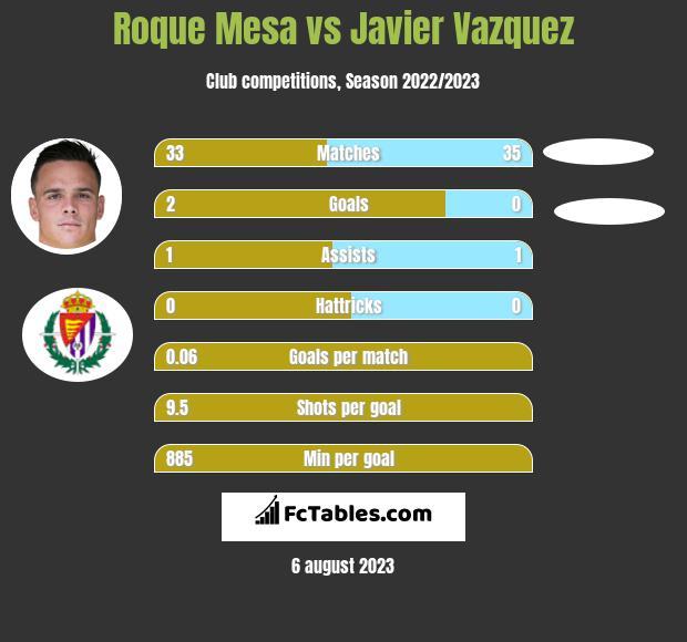 Roque Mesa vs Javier Vazquez infographic