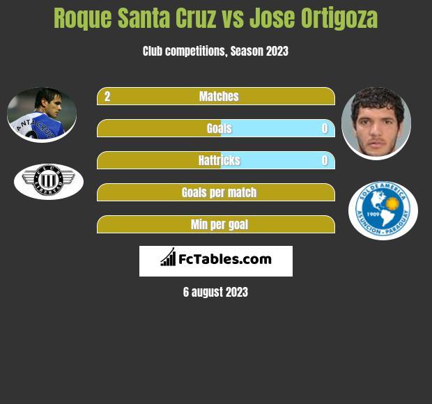 Roque Santa Cruz vs Jose Ortigoza h2h player stats