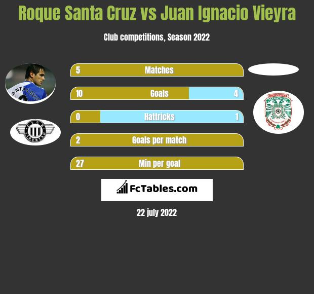 Roque Santa Cruz vs Juan Ignacio Vieyra h2h player stats