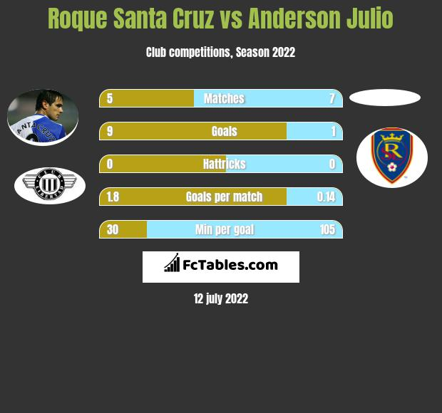 Roque Santa Cruz vs Anderson Julio h2h player stats