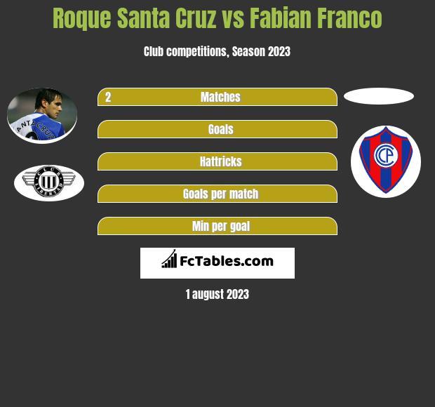 Roque Santa Cruz vs Fabian Franco h2h player stats