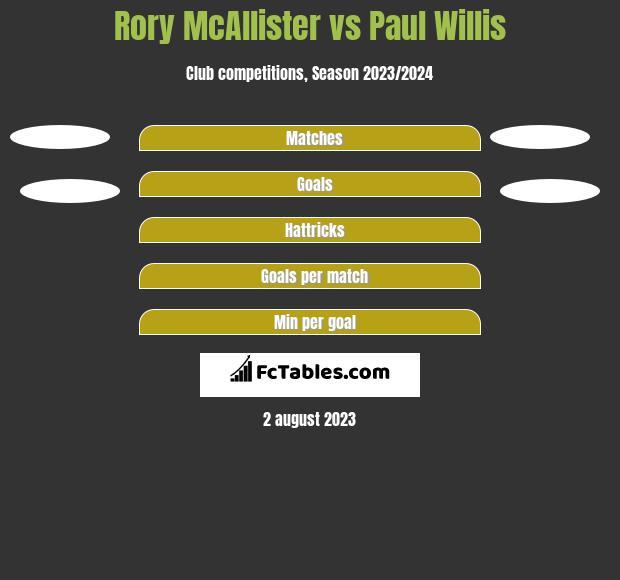 Rory McAllister vs Paul Willis h2h player stats