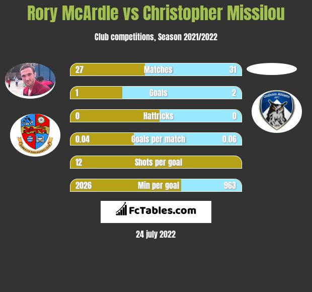 Rory McArdle vs Christopher Missilou infographic