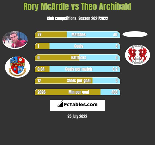 Rory McArdle vs Theo Archibald h2h player stats