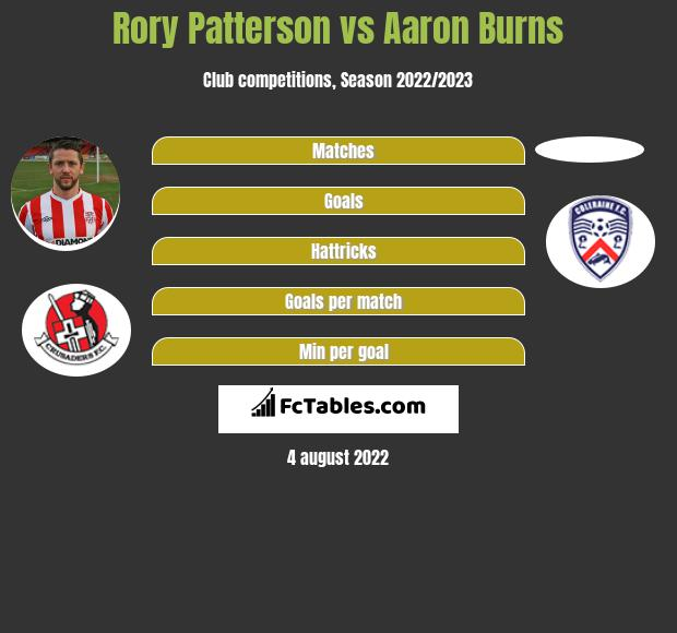 Rory Patterson vs Aaron Burns h2h player stats