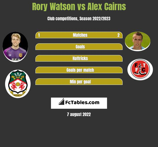 Rory Watson vs Alex Cairns infographic