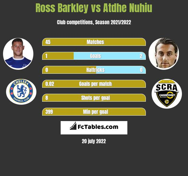 Ross Barkley vs Atdhe Nuhiu infographic