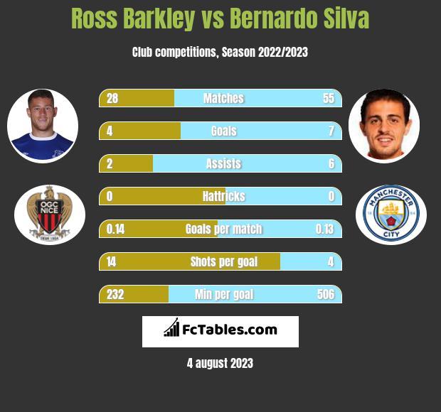 Ross Barkley vs Bernardo Silva infographic