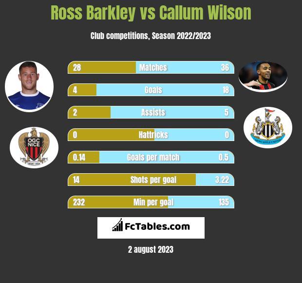 Ross Barkley vs Callum Wilson infographic
