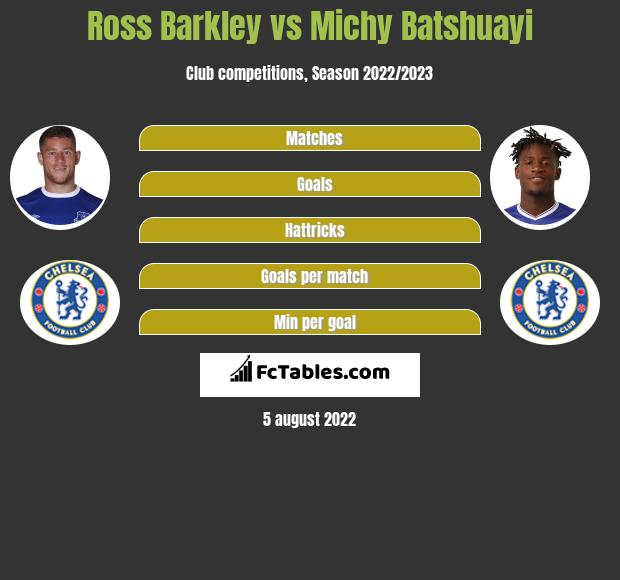 Ross Barkley vs Michy Batshuayi infographic