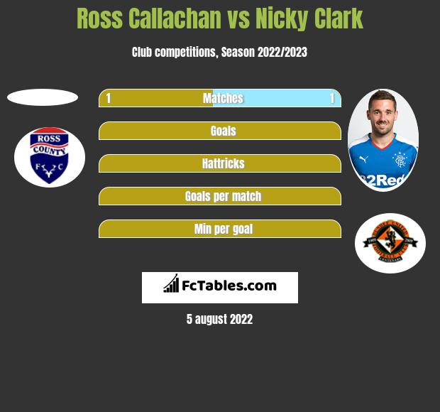 Ross Callachan vs Nicky Clark h2h player stats