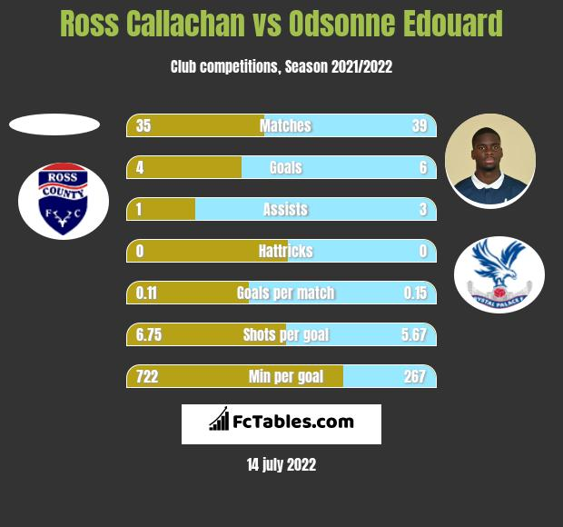 Ross Callachan vs Odsonne Edouard h2h player stats