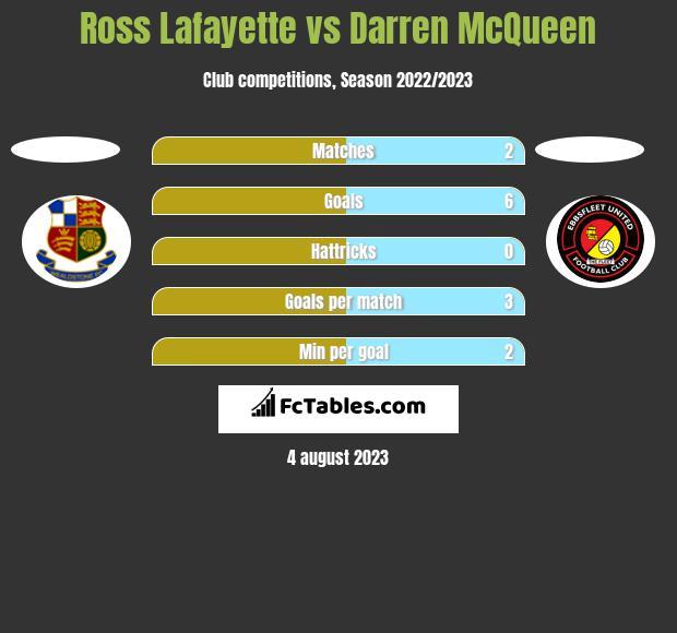 Ross Lafayette vs Darren McQueen h2h player stats