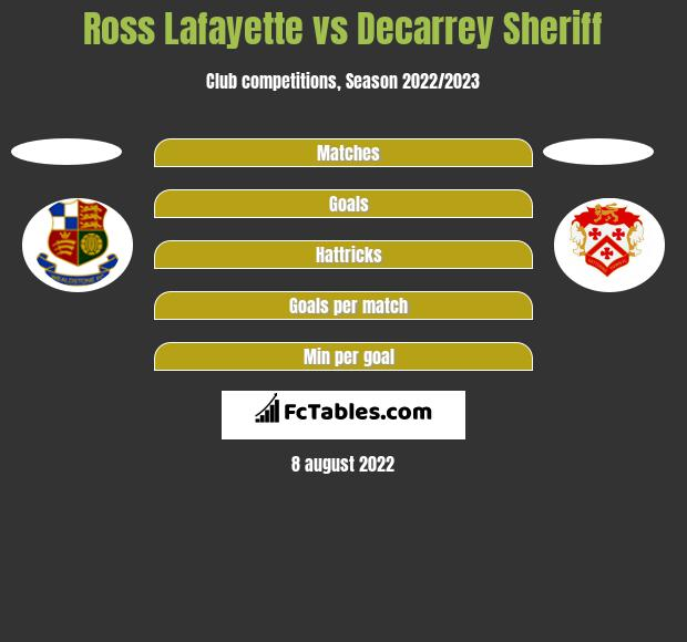 Ross Lafayette vs Decarrey Sheriff h2h player stats