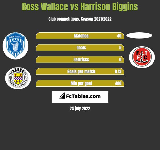 Ross Wallace vs Harrison Biggins infographic