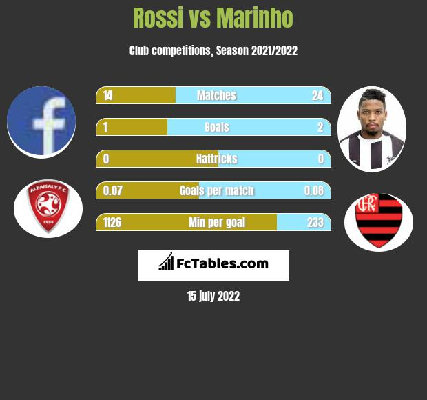 Rossi vs Marinho infographic