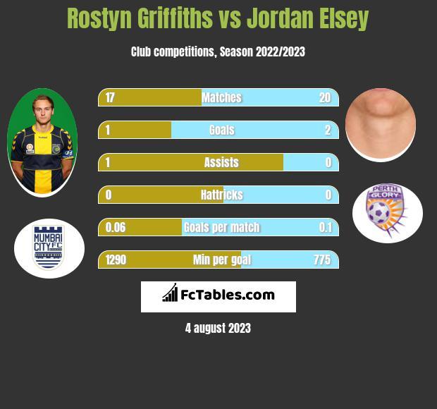 Rostyn Griffiths vs Jordan Elsey infographic