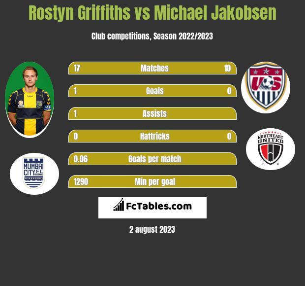 Rostyn Griffiths vs Michael Jakobsen infographic