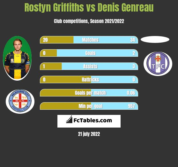 Rostyn Griffiths infographic statistics for Melbourne City FC
