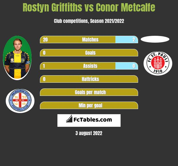Rostyn Griffiths vs Conor Metcalfe infographic