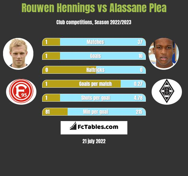 Rouwen Hennings vs Alassane Plea h2h player stats