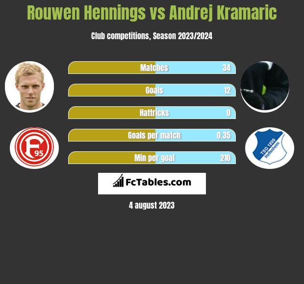 Rouwen Hennings vs Andrej Kramaric h2h player stats