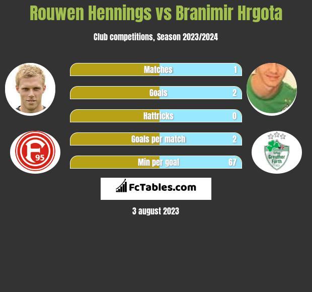 Rouwen Hennings vs Branimir Hrgota infographic