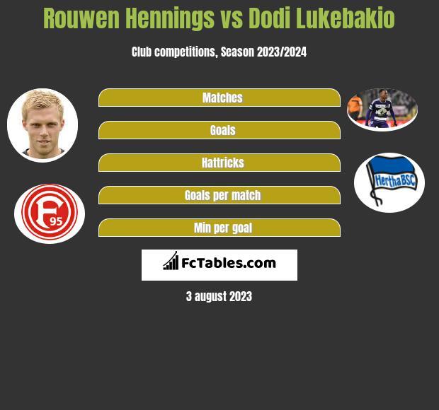 Rouwen Hennings vs Dodi Lukebakio h2h player stats