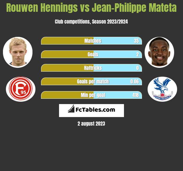 Rouwen Hennings vs Jean-Philippe Mateta h2h player stats