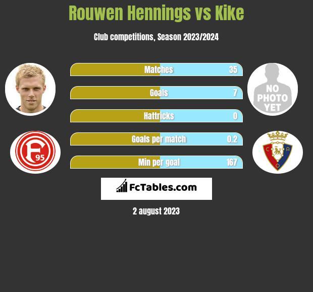 Rouwen Hennings vs Kike infographic