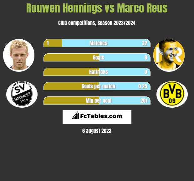 Rouwen Hennings vs Marco Reus infographic