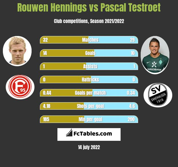 Rouwen Hennings vs Pascal Testroet h2h player stats