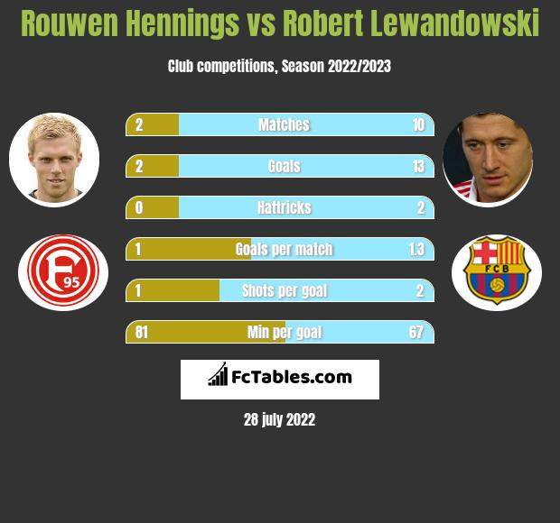Rouwen Hennings vs Robert Lewandowski h2h player stats