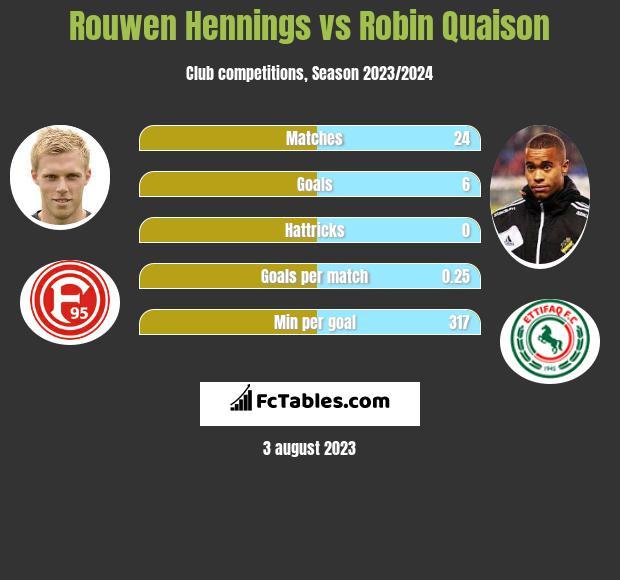 Rouwen Hennings vs Robin Quaison h2h player stats