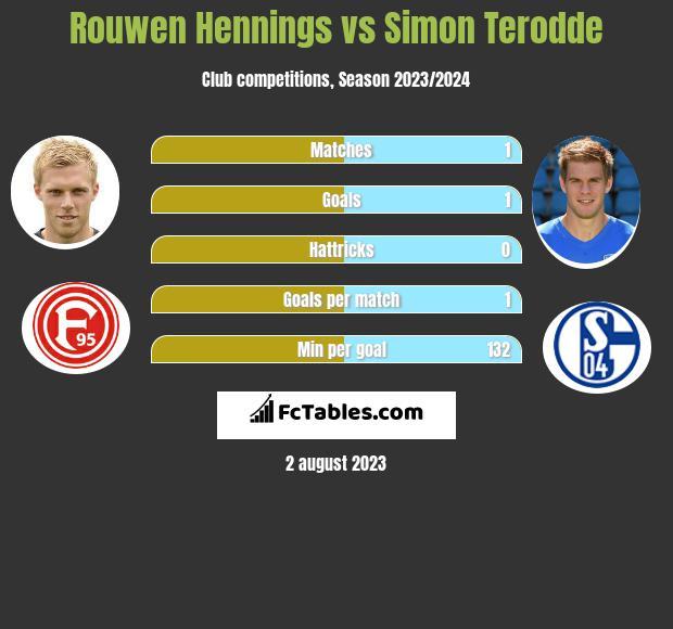 Rouwen Hennings vs Simon Terodde h2h player stats
