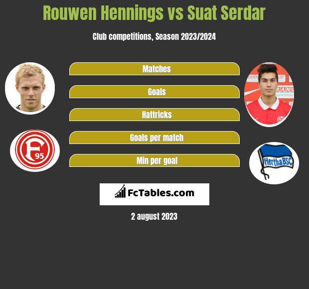Rouwen Hennings vs Suat Serdar h2h player stats