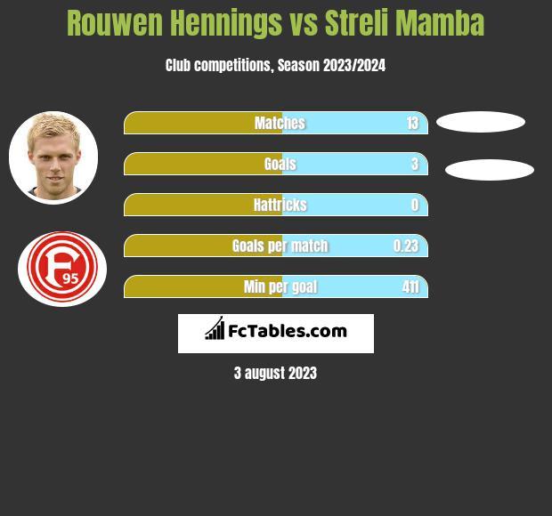 Rouwen Hennings vs Streli Mamba h2h player stats
