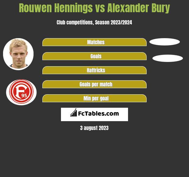 Rouwen Hennings vs Alexander Bury h2h player stats