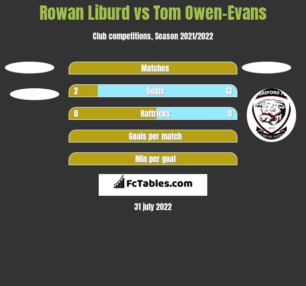 Rowan Liburd vs Tom Owen-Evans h2h player stats