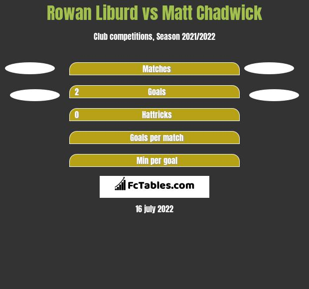Rowan Liburd vs Matt Chadwick h2h player stats
