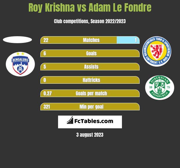 Roy Krishna vs Adam Le Fondre h2h player stats