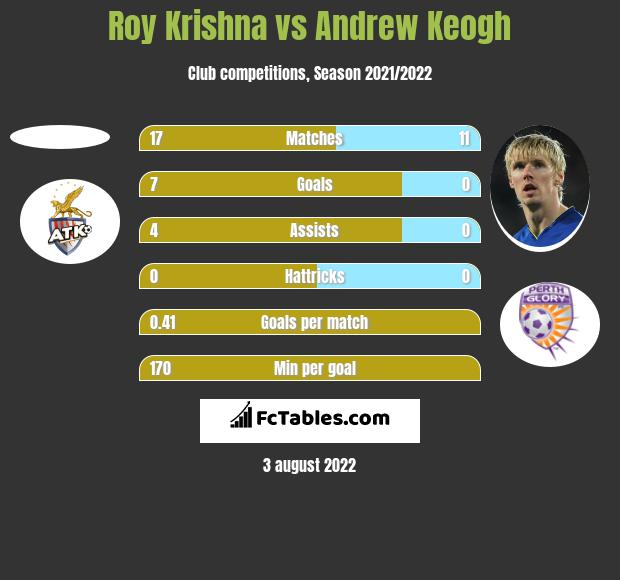 Roy Krishna vs Andrew Keogh h2h player stats