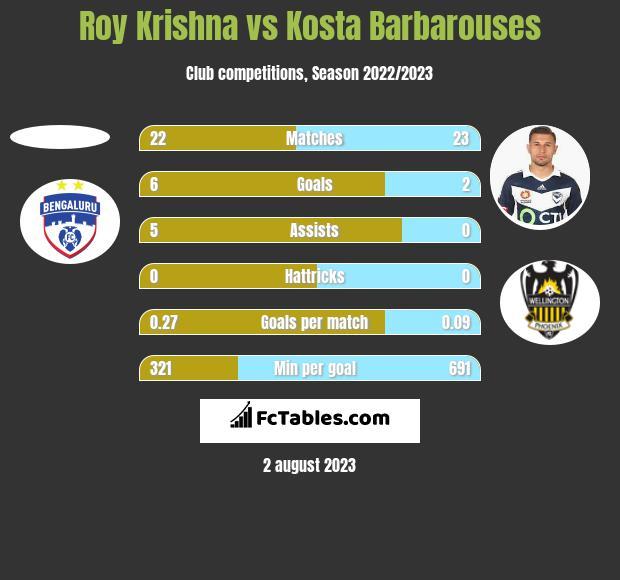 Roy Krishna vs Kosta Barbarouses h2h player stats
