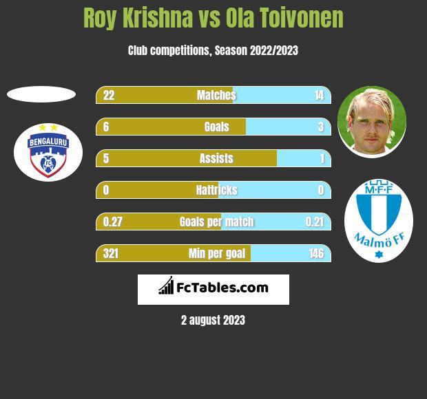 Roy Krishna vs Ola Toivonen h2h player stats